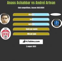 Anass Achahbar vs Andrei Artean h2h player stats