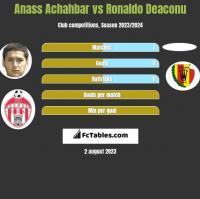 Anass Achahbar vs Ronaldo Deaconu h2h player stats