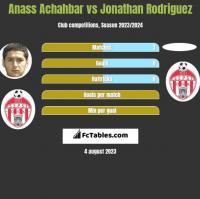 Anass Achahbar vs Jonathan Rodriguez h2h player stats