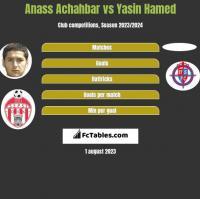 Anass Achahbar vs Yasin Hamed h2h player stats