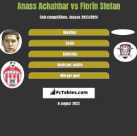 Anass Achahbar vs Florin Stefan h2h player stats
