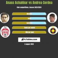 Anass Achahbar vs Andrea Cordea h2h player stats