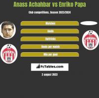 Anass Achahbar vs Enriko Papa h2h player stats
