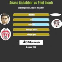 Anass Achahbar vs Paul Iacob h2h player stats