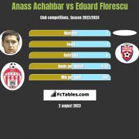 Anass Achahbar vs Eduard Florescu h2h player stats