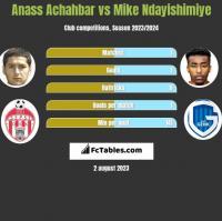 Anass Achahbar vs Mike Ndayishimiye h2h player stats