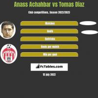 Anass Achahbar vs Tomas Diaz h2h player stats
