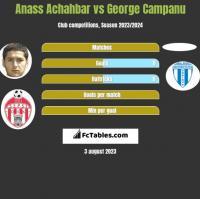 Anass Achahbar vs George Campanu h2h player stats