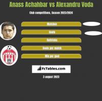 Anass Achahbar vs Alexandru Voda h2h player stats