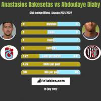 Anastasios Bakesetas vs Abdoulaye Diaby h2h player stats