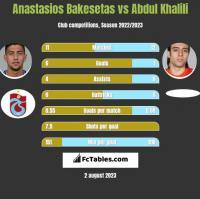 Anastasios Bakesetas vs Abdul Khalili h2h player stats