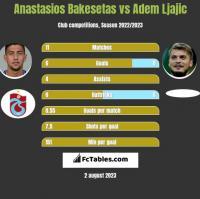 Anastasios Bakesetas vs Adem Ljajic h2h player stats