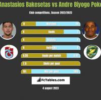Anastasios Bakesetas vs Andre Biyogo Poko h2h player stats