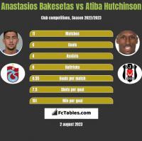 Anastasios Bakesetas vs Atiba Hutchinson h2h player stats
