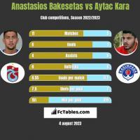 Anastasios Bakesetas vs Aytac Kara h2h player stats