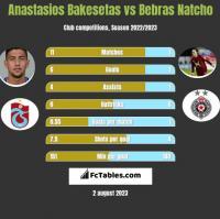 Anastasios Bakesetas vs Bebras Natcho h2h player stats