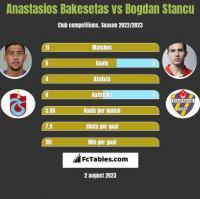 Anastasios Bakesetas vs Bogdan Stancu h2h player stats