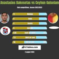 Anastasios Bakesetas vs Ceyhun Gulselam h2h player stats