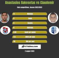 Anastasios Bakesetas vs Claudemir h2h player stats