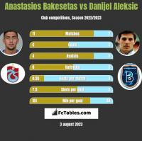 Anastasios Bakesetas vs Danijel Aleksić h2h player stats