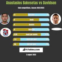 Anastasios Bakesetas vs Davidson h2h player stats