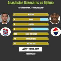Anastasios Bakesetas vs Djalma h2h player stats