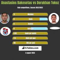 Anastasios Bakesetas vs Dorukhan Tokoz h2h player stats