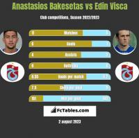 Anastasios Bakesetas vs Edin Visća h2h player stats