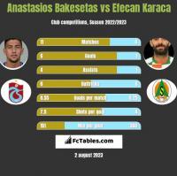 Anastasios Bakesetas vs Efecan Karaca h2h player stats