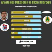 Anastasios Bakesetas vs Efkan Bekiroglu h2h player stats
