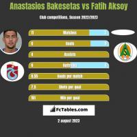 Anastasios Bakesetas vs Fatih Aksoy h2h player stats