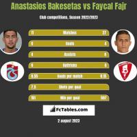 Anastasios Bakesetas vs Faycal Fajr h2h player stats