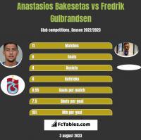 Anastasios Bakesetas vs Fredrik Gulbrandsen h2h player stats