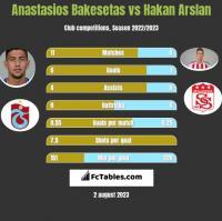 Anastasios Bakesetas vs Hakan Arslan h2h player stats