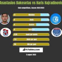 Anastasios Bakesetas vs Haris Hajradinovic h2h player stats