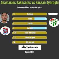 Anastasios Bakesetas vs Hassan Ayaroglu h2h player stats