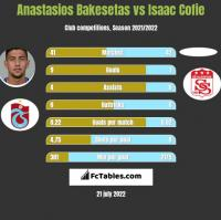 Anastasios Bakesetas vs Isaac Cofie h2h player stats