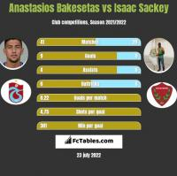 Anastasios Bakesetas vs Isaac Sackey h2h player stats