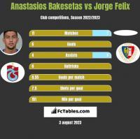 Anastasios Bakesetas vs Jorge Felix h2h player stats