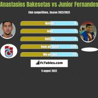 Anastasios Bakesetas vs Junior Fernandes h2h player stats