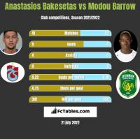 Anastasios Bakesetas vs Modou Barrow h2h player stats