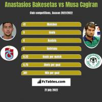 Anastasios Bakesetas vs Musa Cagiran h2h player stats