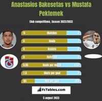 Anastasios Bakesetas vs Mustafa Pektemek h2h player stats