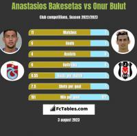 Anastasios Bakesetas vs Onur Bulut h2h player stats