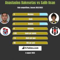Anastasios Bakesetas vs Salih Ucan h2h player stats
