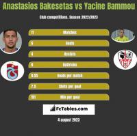 Anastasios Bakesetas vs Yacine Bammou h2h player stats