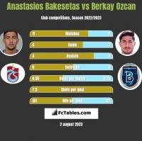 Anastasios Bakesetas vs Berkay Ozcan h2h player stats