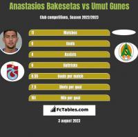 Anastasios Bakesetas vs Umut Gunes h2h player stats