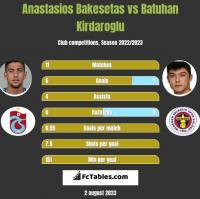 Anastasios Bakesetas vs Batuhan Kirdaroglu h2h player stats