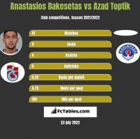 Anastasios Bakesetas vs Azad Toptik h2h player stats